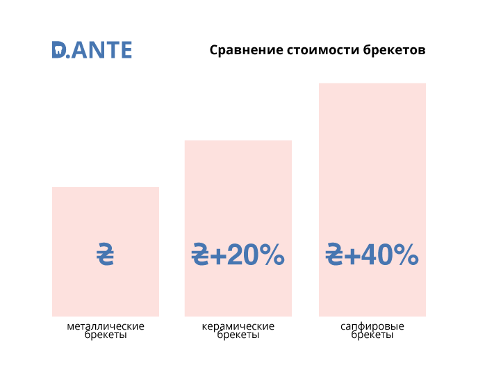 Сравнение цен на брекеты