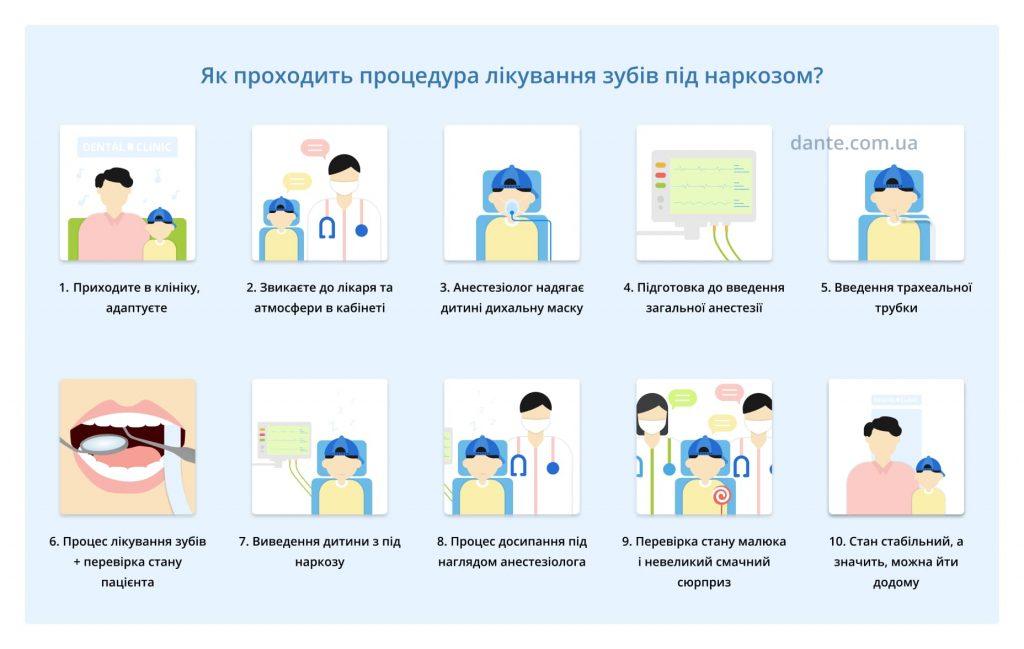 Етапи лікування зубів дітям під наркозом