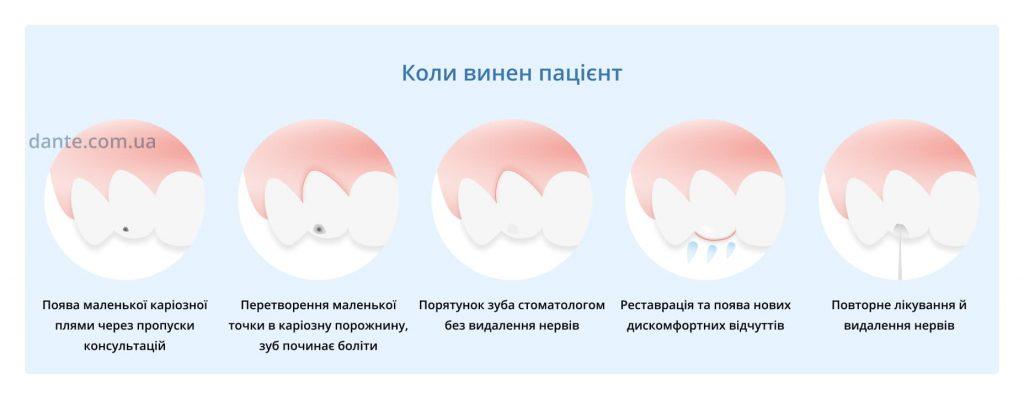 Коли зуб болить по вині пацієнта
