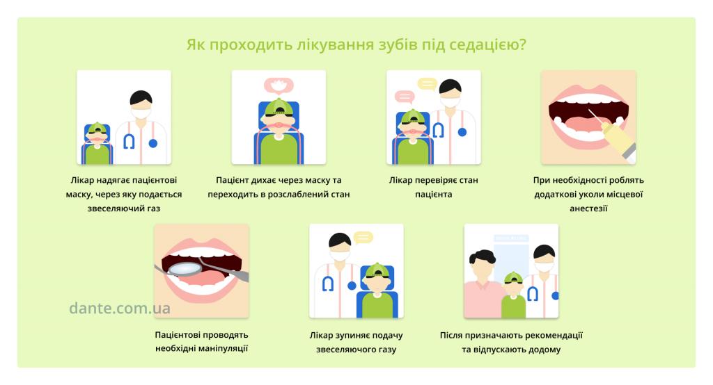 як лікують зуби з седацією